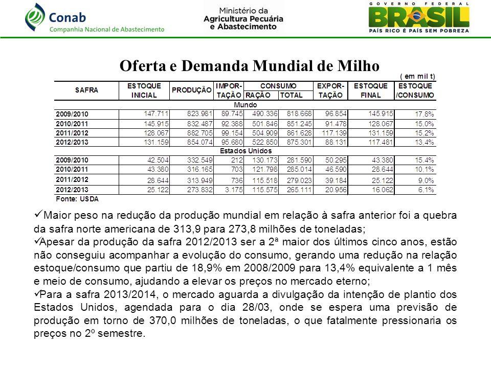 Oferta e Demanda Mundial de Milho