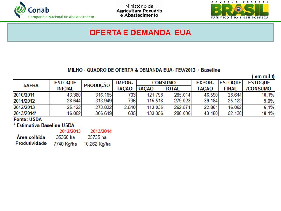 OFERTA E DEMANDA EUA