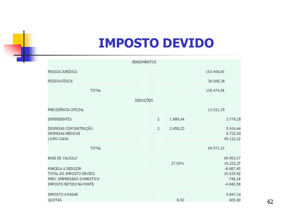 IMPOSTO DEVIDO RENDIMENTOS PESSOA JURÍDICA 103.406,00 PESSOA FÍSICA