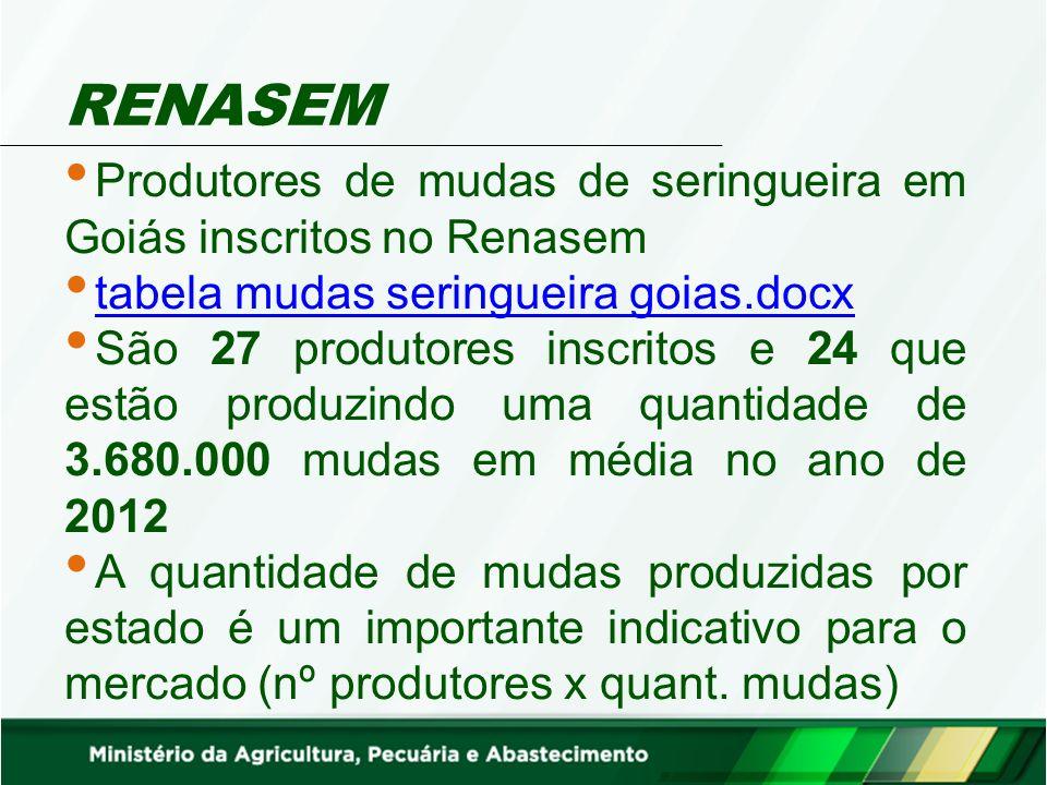 RENASEM Produtores de mudas de seringueira em Goiás inscritos no Renasem. tabela mudas seringueira goias.docx.