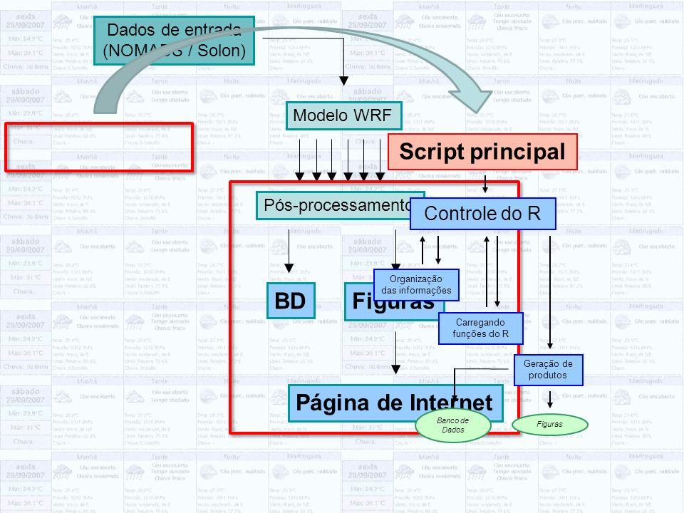 Script principal BD Figuras Página de Internet Controle do R