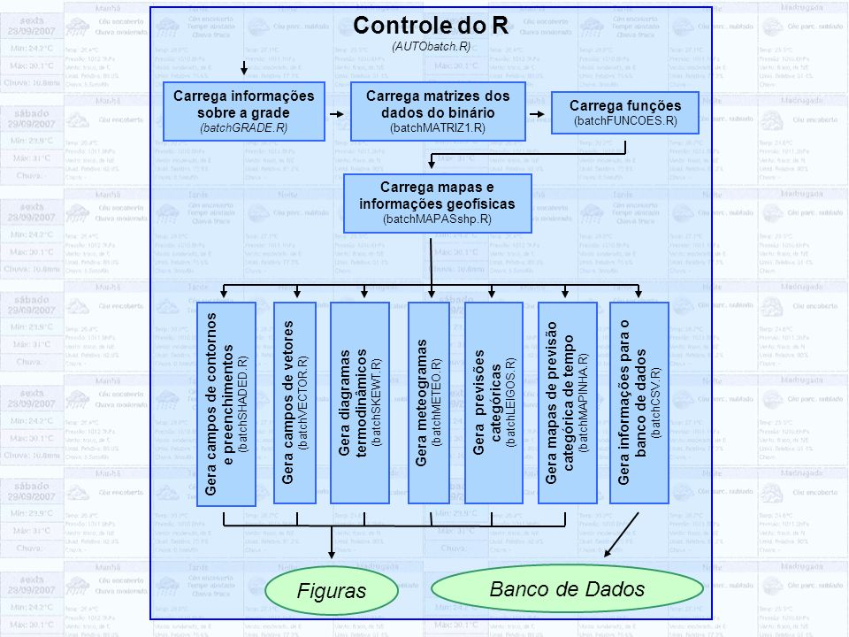 Controle do R (AUTObatch.R)