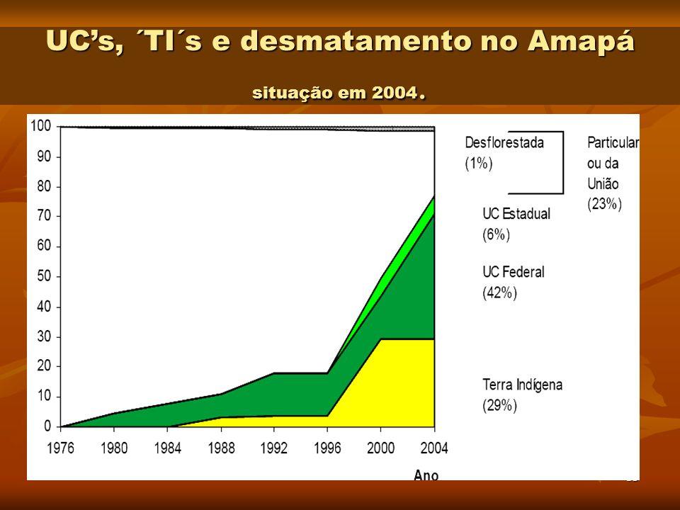 UC's, ´TI´s e desmatamento no Amapá situação em 2004.