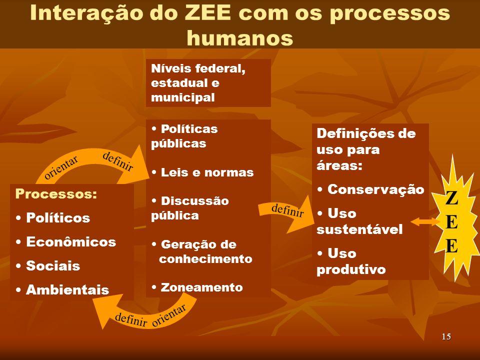 Interação do ZEE com os processos humanos