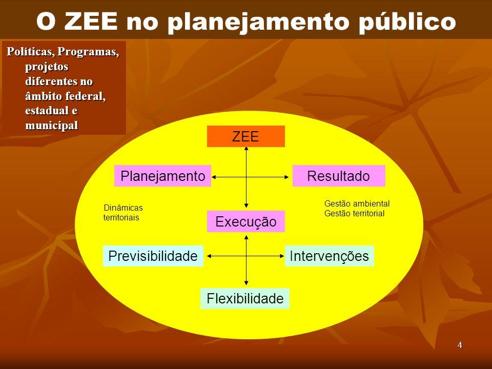 O ZEE no planejamento público