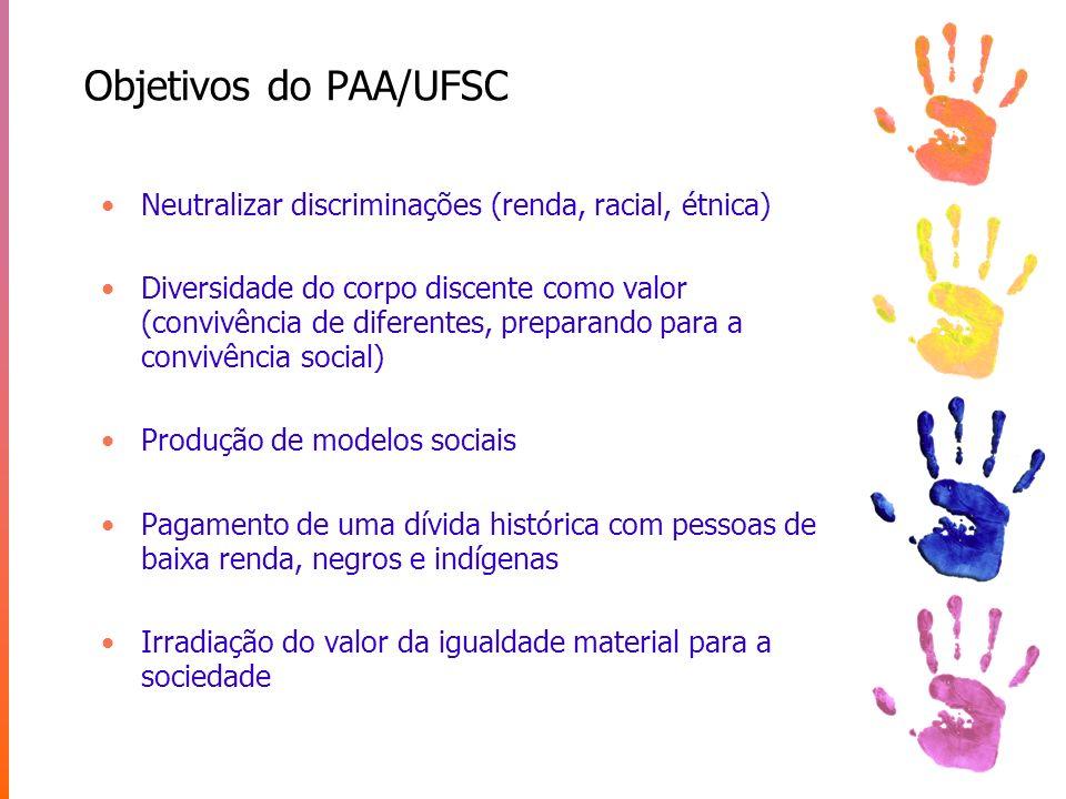 Objetivos do PAA/UFSC Neutralizar discriminações (renda, racial, étnica)