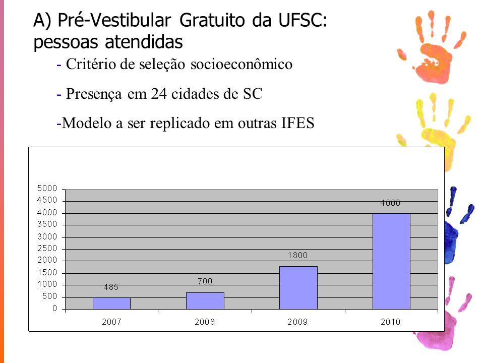 A) Pré-Vestibular Gratuito da UFSC: pessoas atendidas