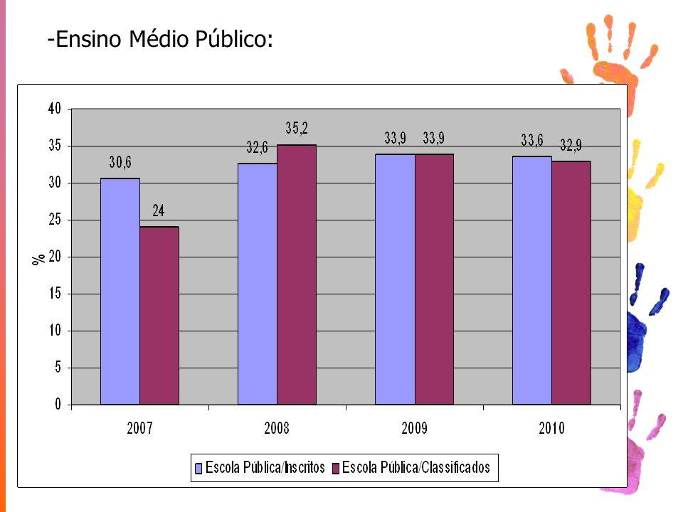 Ensino Médio Público: