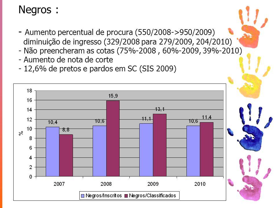 Negros : - Aumento percentual de procura (550/2008->950/2009) diminuição de ingresso (329/2008 para 279/2009, 204/2010) - Não preencheram as cotas (75%-2008 , 60%-2009, 39%-2010) - Aumento de nota de corte - 12,6% de pretos e pardos em SC (SIS 2009)