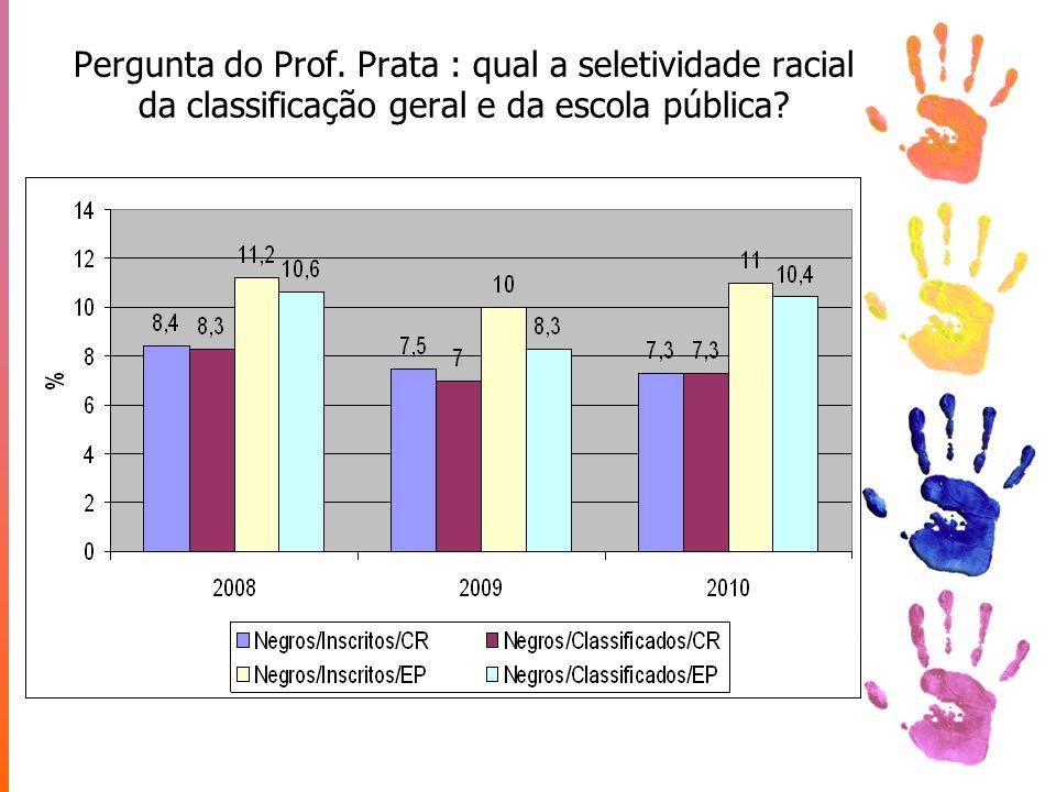 Pergunta do Prof. Prata : qual a seletividade racial da classificação geral e da escola pública
