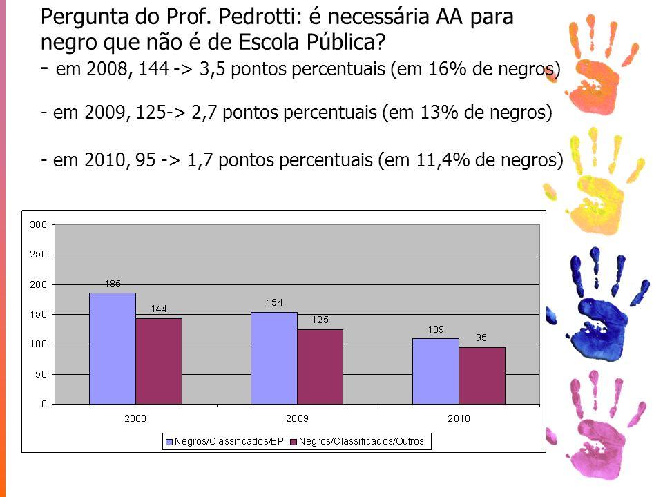 Pergunta do Prof. Pedrotti: é necessária AA para negro que não é de Escola Pública.