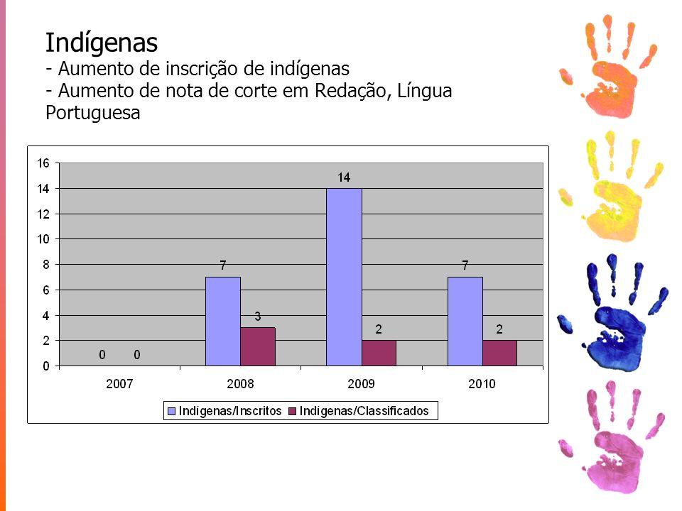Indígenas - Aumento de inscrição de indígenas - Aumento de nota de corte em Redação, Língua Portuguesa