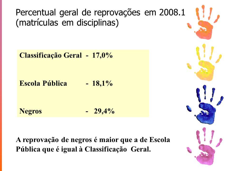 Percentual geral de reprovações em 2008.1 (matrículas em disciplinas)