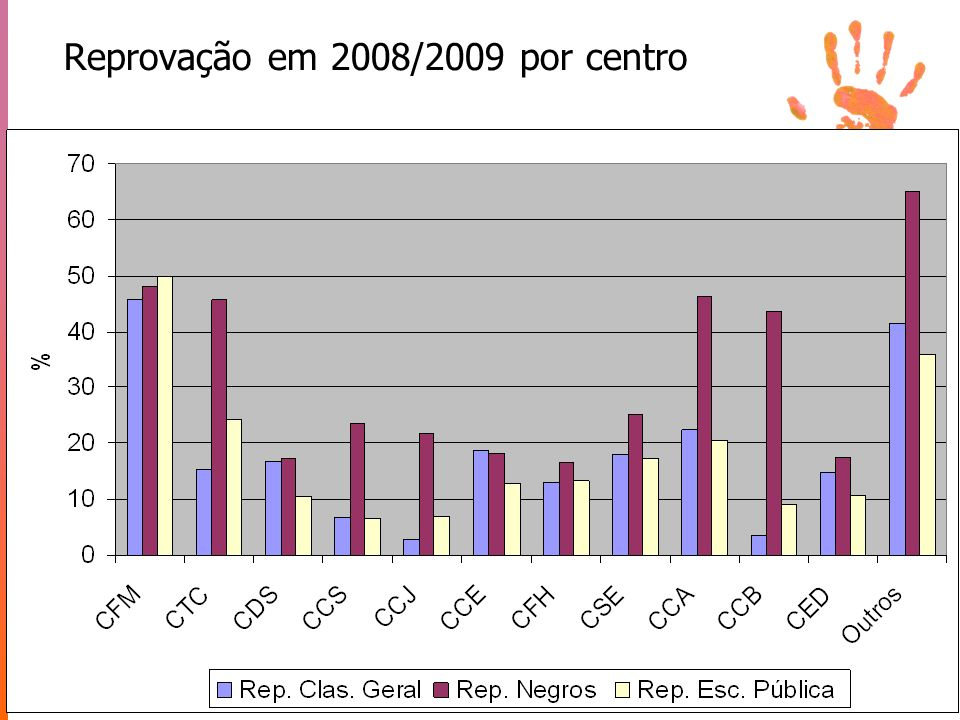Reprovação em 2008/2009 por centro