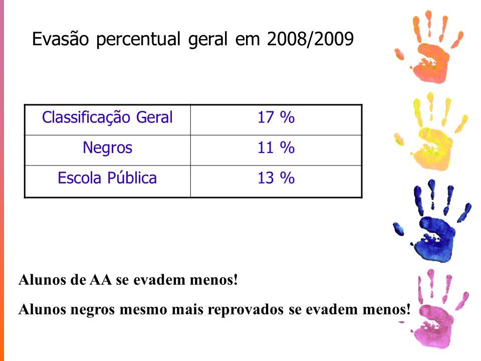 Evasão percentual geral em 2008/2009
