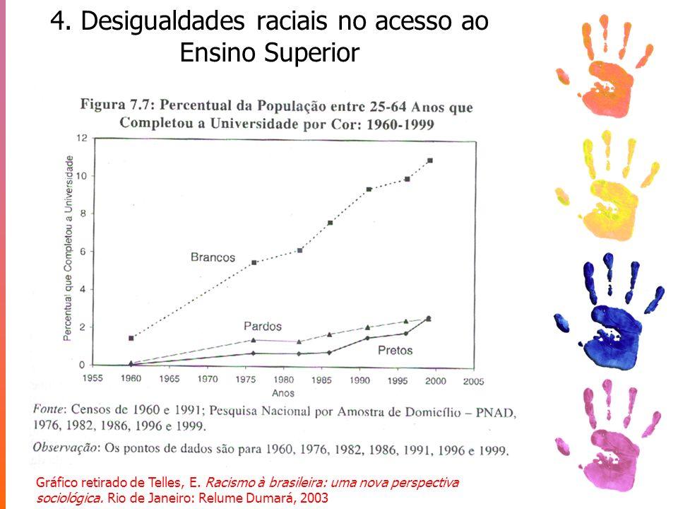 4. Desigualdades raciais no acesso ao Ensino Superior