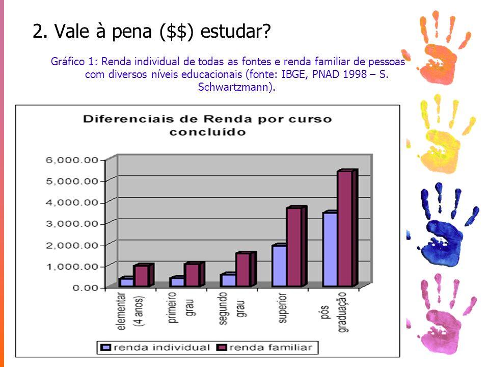 2. Vale à pena ($$) estudar