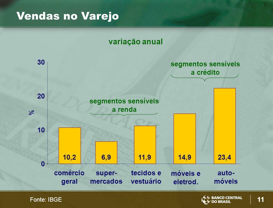 Vendas no Varejo variação anual 30 segmentos sensíveis a crédito 20