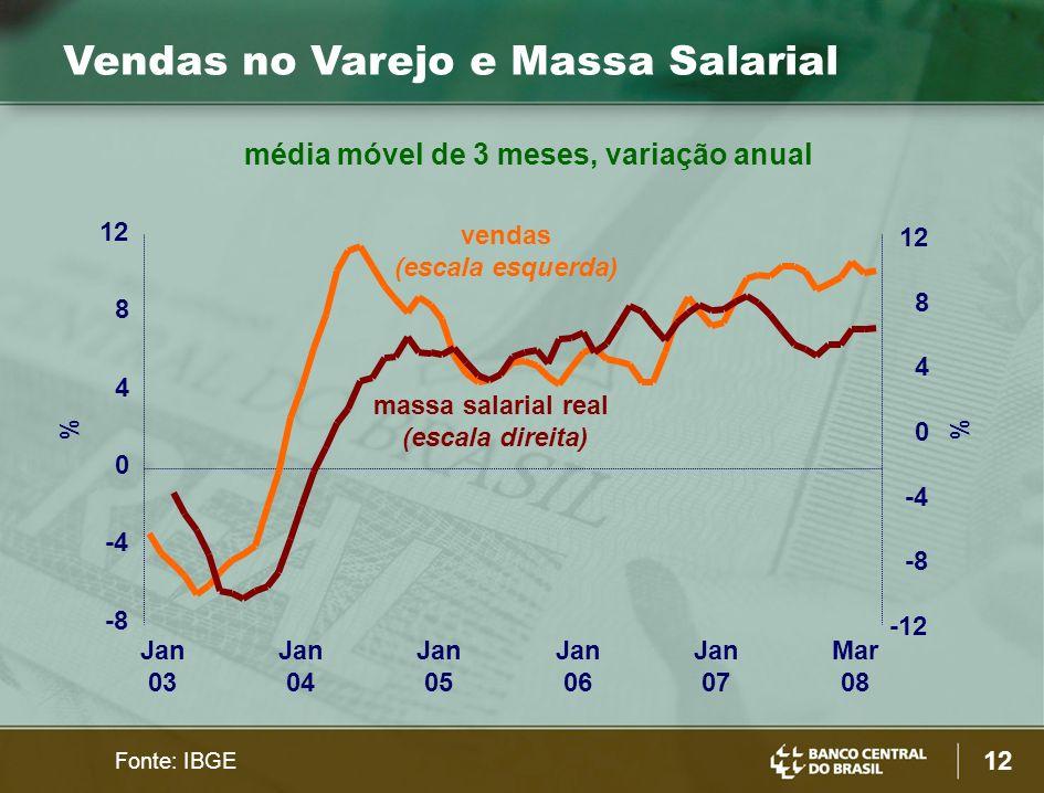 média móvel de 3 meses, variação anual