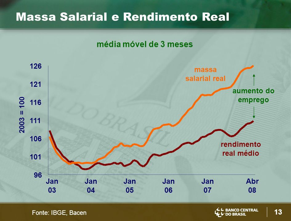 Massa Salarial e Rendimento Real