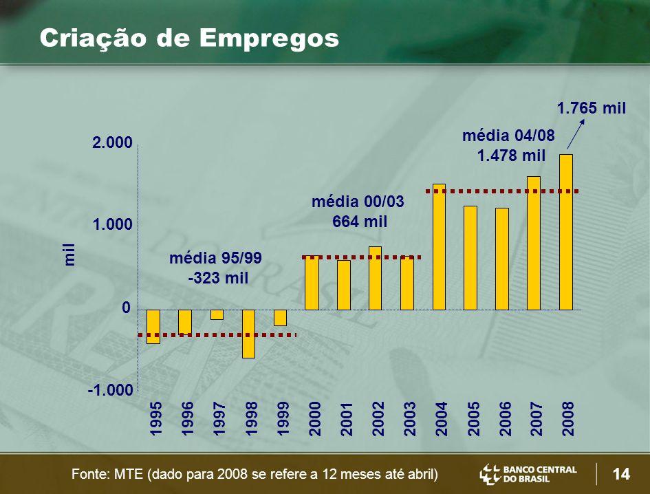Criação de Empregos 1.765 mil média 04/08 1.478 mil 2.000 média 00/03