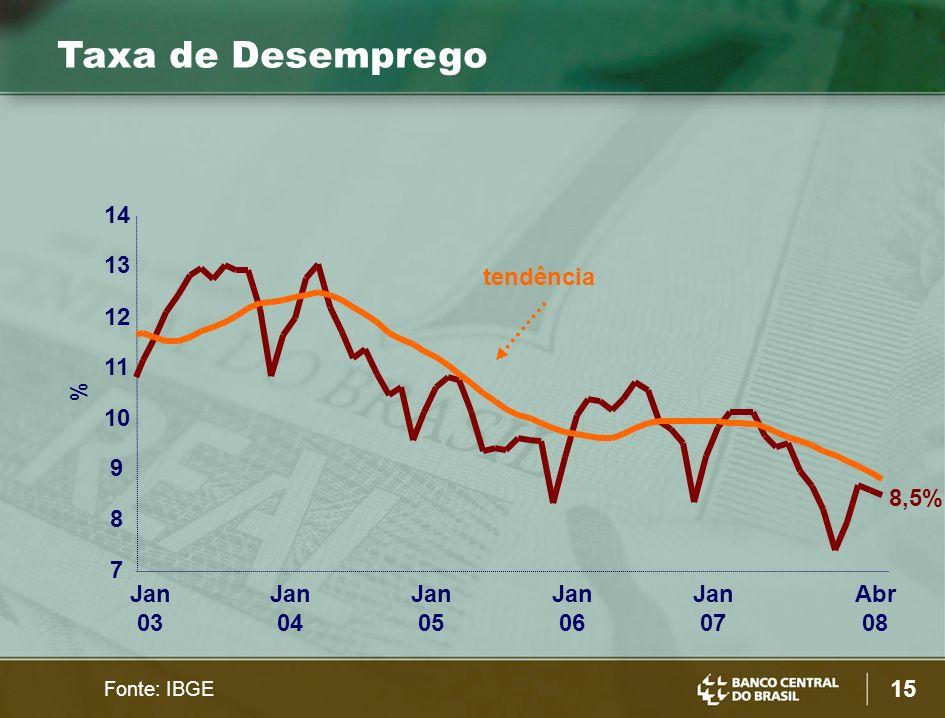 Taxa de Desemprego 14 13 tendência 12 11 % 10 9 8,5% 8 7 Jan 03 Jan 04