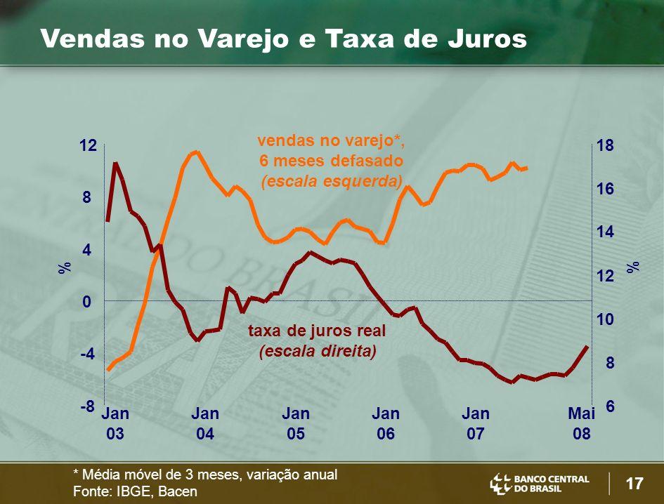 taxa de juros real (escala direita)