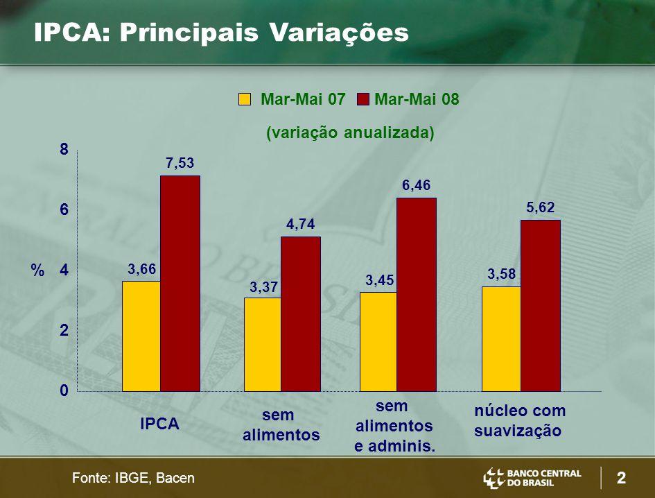 IPCA: Principais Variações