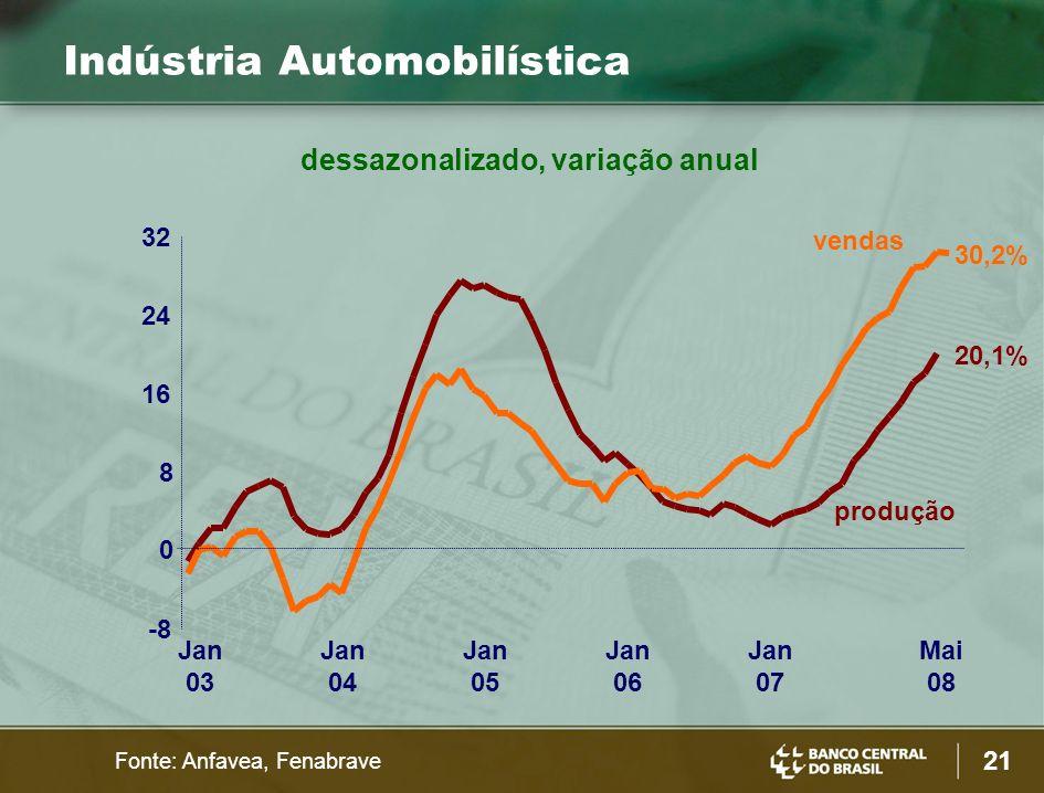 dessazonalizado, variação anual