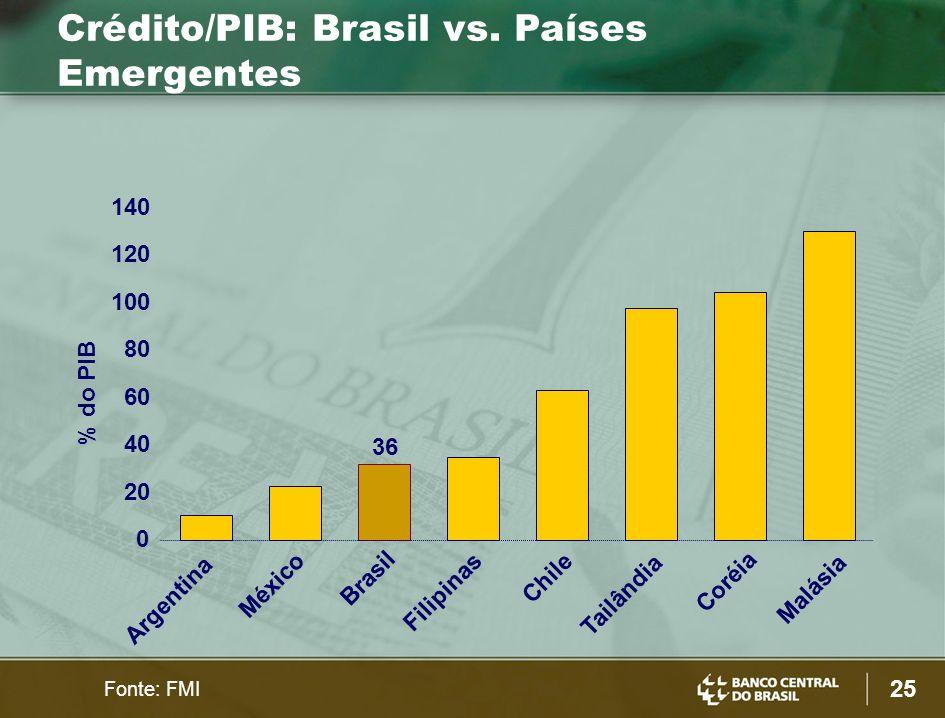 Crédito/PIB: Brasil vs. Países Emergentes