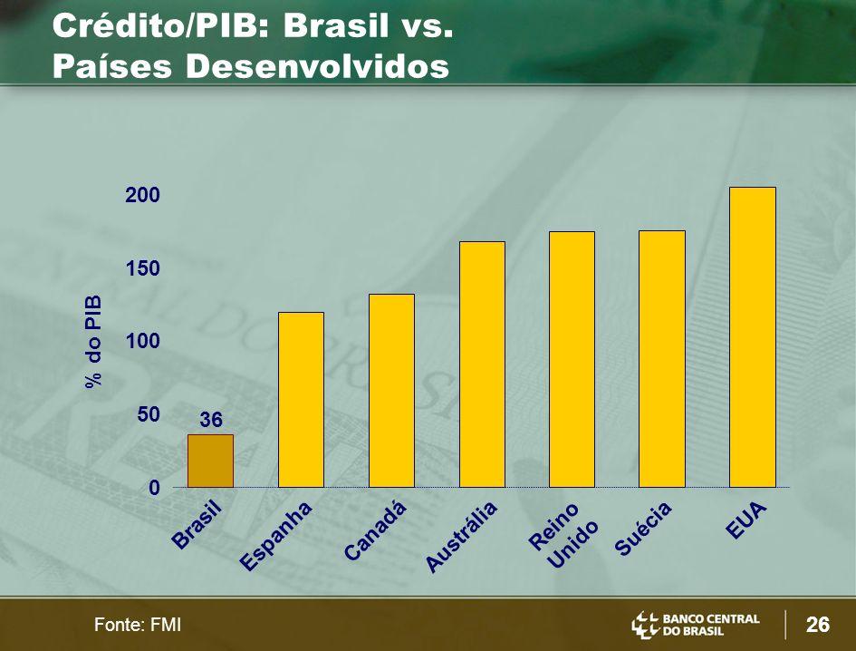 Crédito/PIB: Brasil vs. Países Desenvolvidos