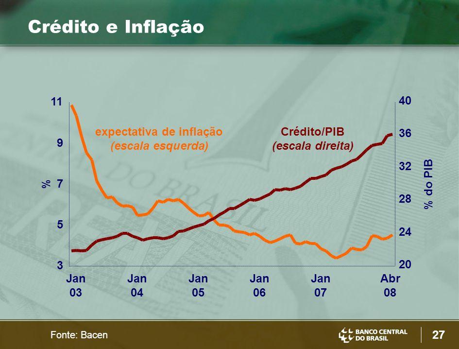 expectativa de inflação