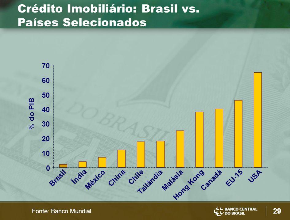 Crédito Imobiliário: Brasil vs. Países Selecionados