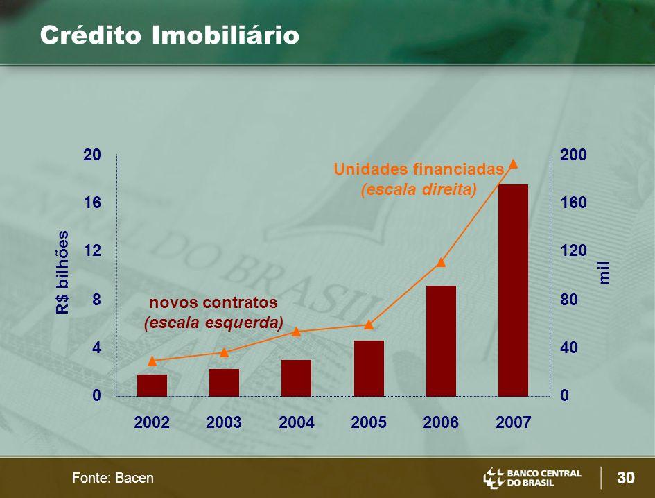 Crédito Imobiliário 20 200 Unidades financiadas (escala direita) 16