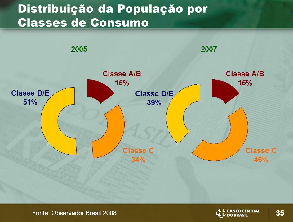 Distribuição da População por Classes de Consumo
