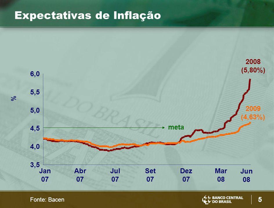 Expectativas de Inflação