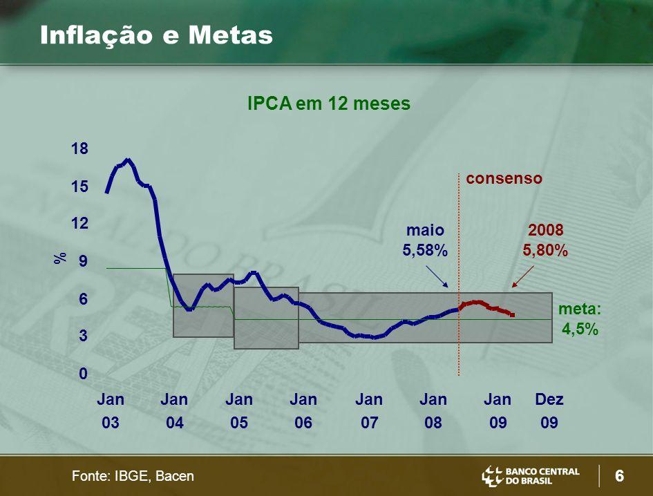 Inflação e Metas IPCA em 12 meses 18 consenso 15 12 maio 5,58% 2008
