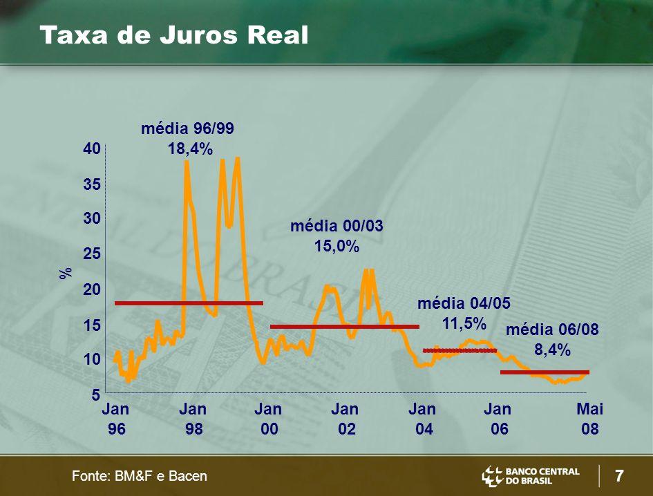 Taxa de Juros Real média 96/99 18,4% 40 35 30 média 00/03 15,0% 25 %
