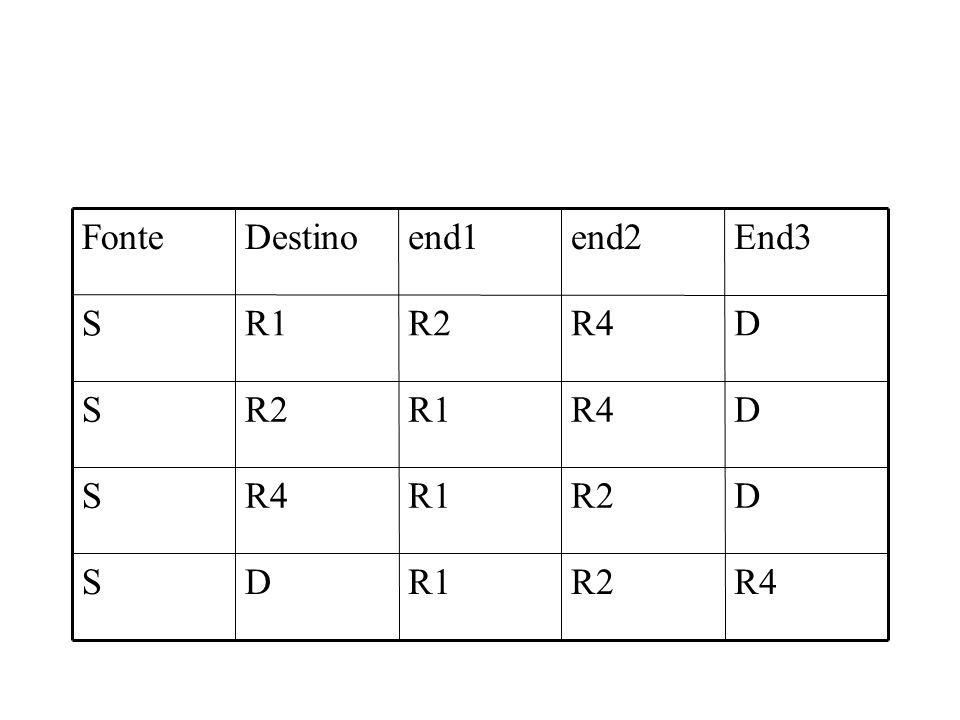 R4 R2 R1 D S End3 end2 end1 Destino Fonte