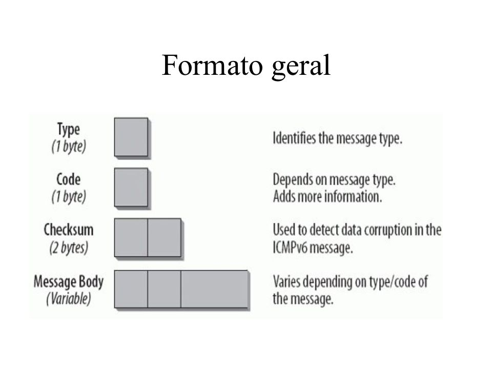 Formato geral