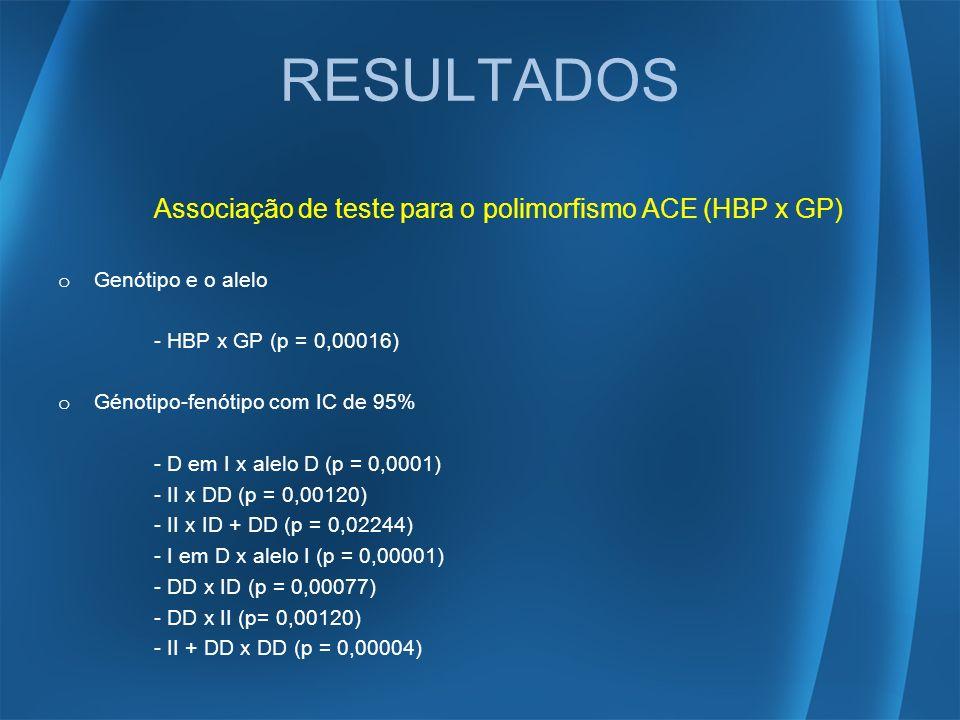 RESULTADOS Associação de teste para o polimorfismo ACE (HBP x GP)