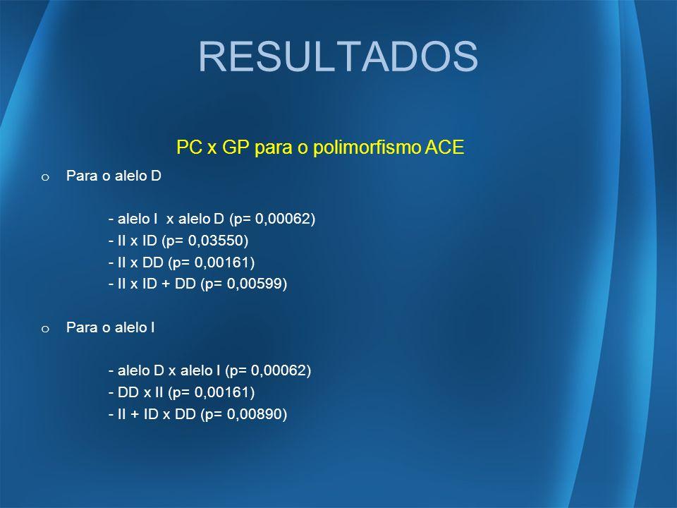 RESULTADOS PC x GP para o polimorfismo ACE Para o alelo D