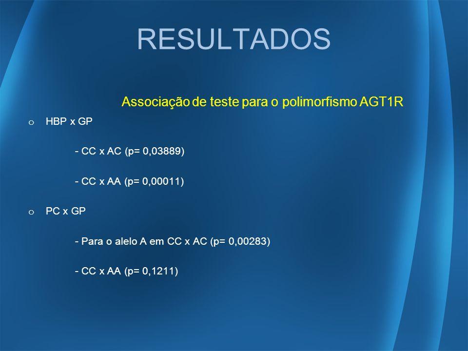 RESULTADOS Associação de teste para o polimorfismo AGT1R HBP x GP