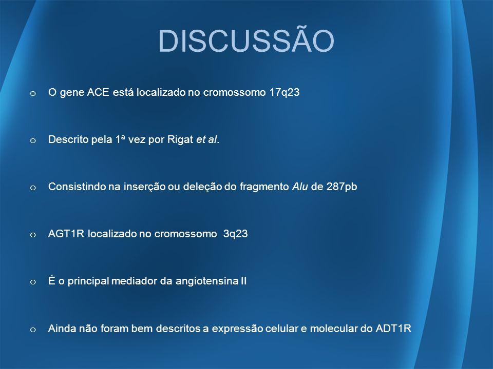 DISCUSSÃO O gene ACE está localizado no cromossomo 17q23