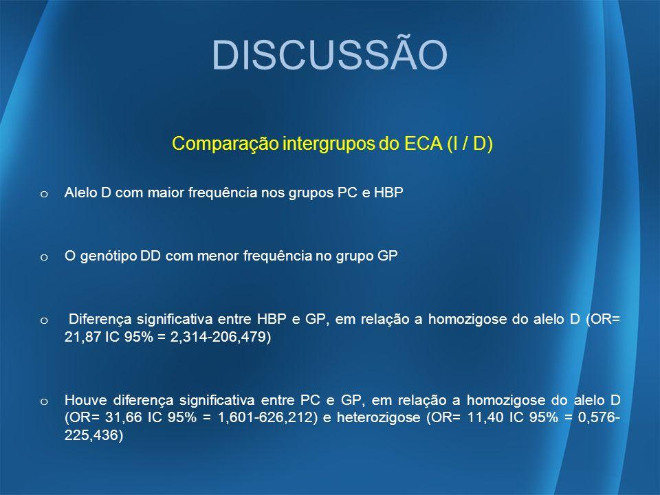 DISCUSSÃO Comparação intergrupos do ECA (I / D)