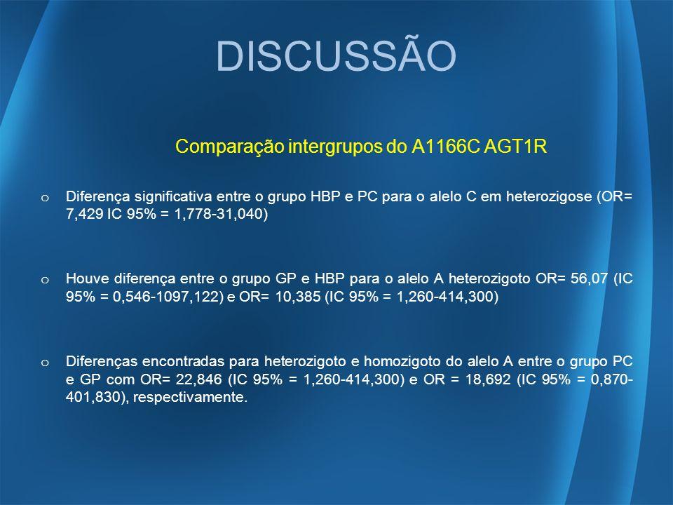 DISCUSSÃO Comparação intergrupos do A1166C AGT1R
