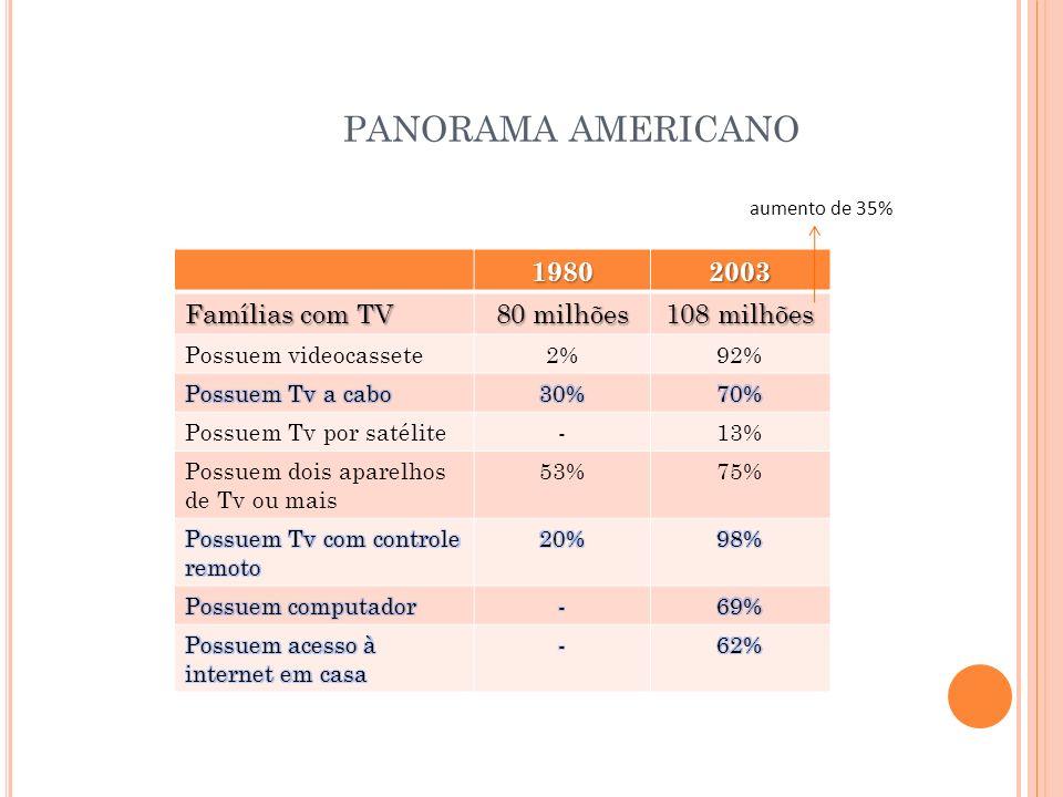 PANORAMA AMERICANO 1980 2003 Famílias com TV 80 milhões 108 milhões