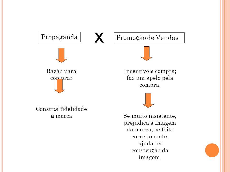x Propaganda Promoção de Vendas Razão para comprar