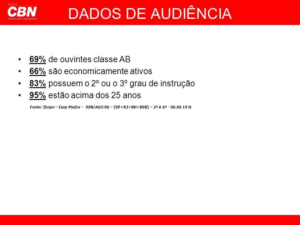 DADOS DE AUDIÊNCIA 69% de ouvintes classe AB