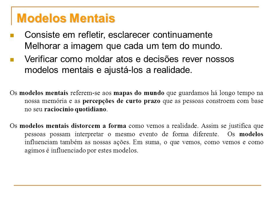 Modelos Mentais Consiste em refletir, esclarecer continuamente Melhorar a imagem que cada um tem do mundo.